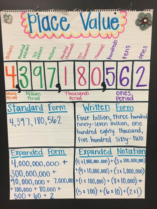 expanded form vs expanded notation anchor chart  Math/Science - PATTISON FOURTH GRADE